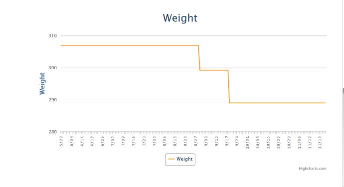 Weight haha